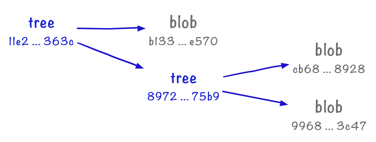 A tree pointing to a tree and a blob. The second tree points to two more blobs.