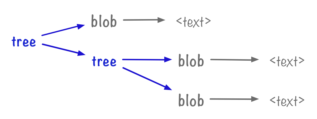 Left-to-right: a tree, pointing to a tree and a blob, then two more blobs on the tree. Each blob points to some text.