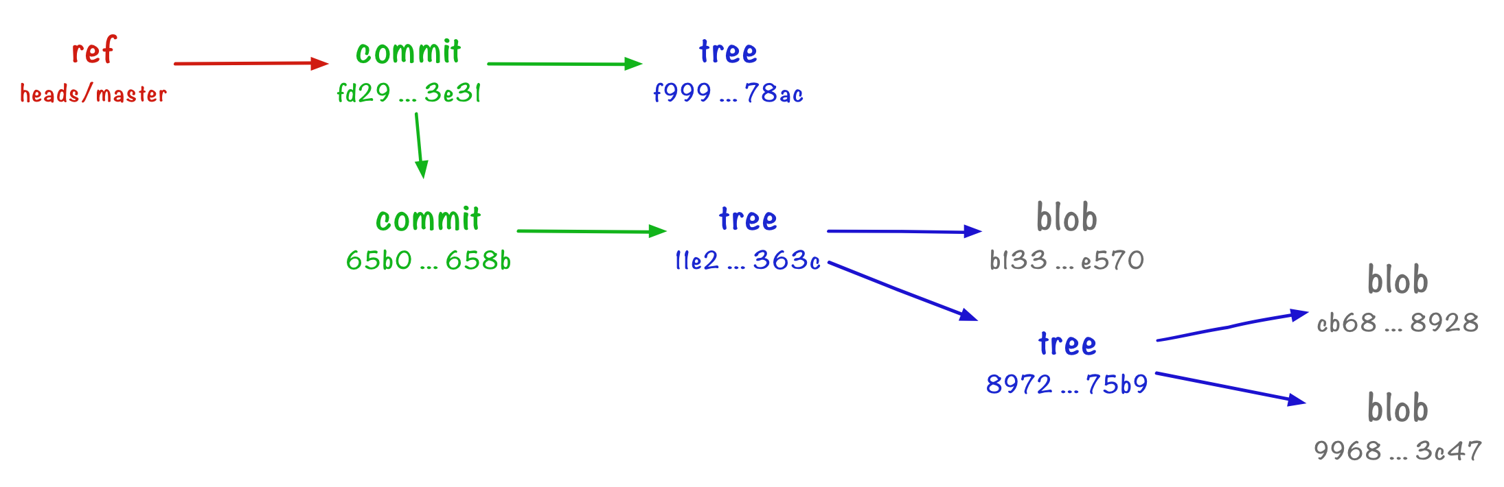 A ref (red) pointing to a commit (green), which in turn points to trees (blue) and blobs (grey).