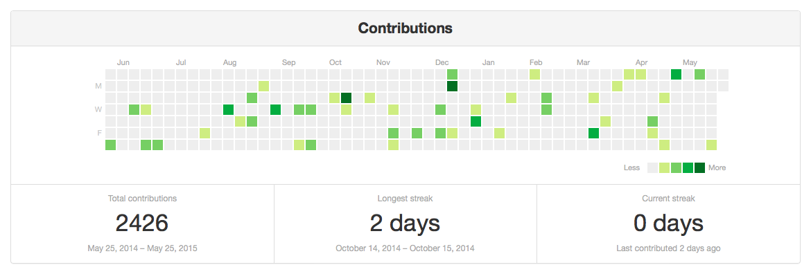 A calendar grid with squares coloured in varying shades of green to show how many contributions I made each day.