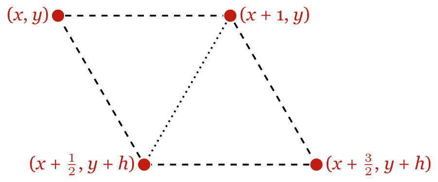 Two triangles next to each other, in a v^ configuration. Red vertices, dashed edges. The first triangle is labelled (x, y), (x+1, y), (x+1/2, y+h). The second is labelled (x+1, y), (x+3/2, y+h), (x+1/2, y+h).