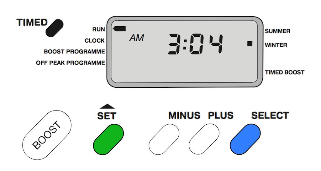 "A control panel with white, green and blue buttons and a small segment display reading ""03:04""."