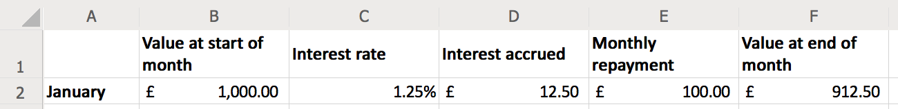 A row of a spreadsheet with headings 'Value at start of month', 'Interest rate', 'Interest accrued', 'Monthly repayment', 'Value at end of month'.