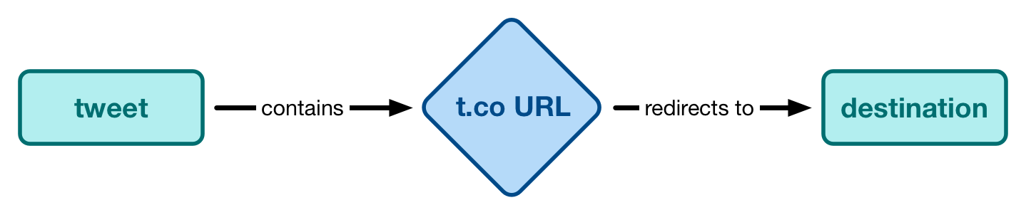 A flow chart: A tweet contains a t.co URL, and a t.co URL redirects to the destination.