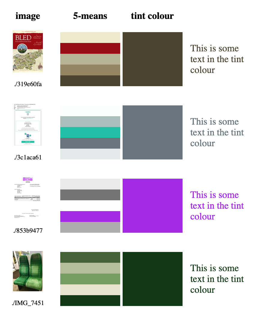 A table with three headers: image, 5-means and tint colour. There's a small thumbnail of each image, a little palette of five colours, and one colour displayed in big with some text set in that colour.