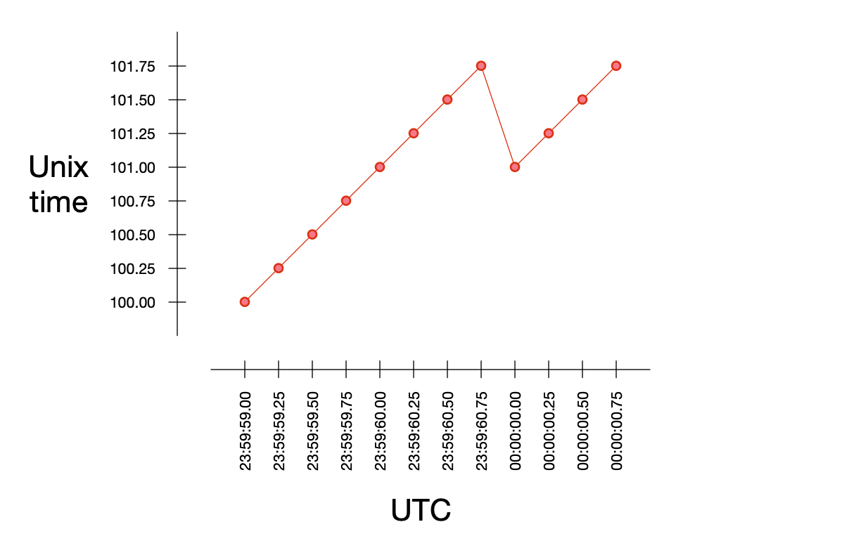 A graph showing Unix time and UTC when a leap second has been added.