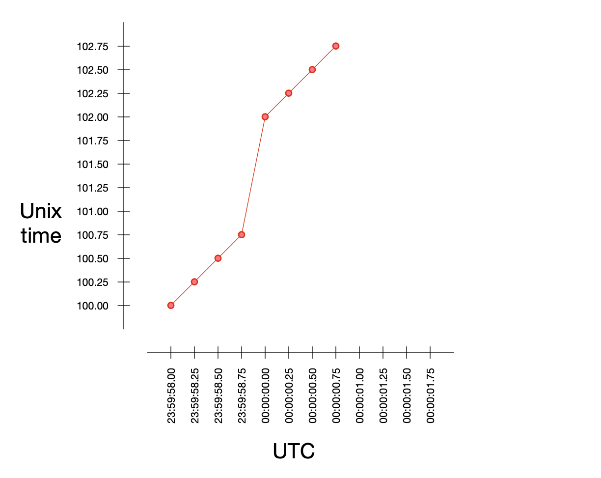 A graph showing Unix time and UTC when a leap second gets removed.