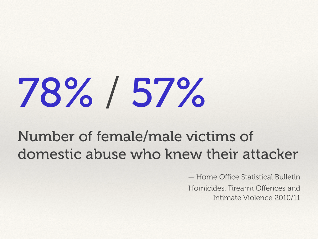 78%/57% of female/male victims of domestic abuse knew their attacker.