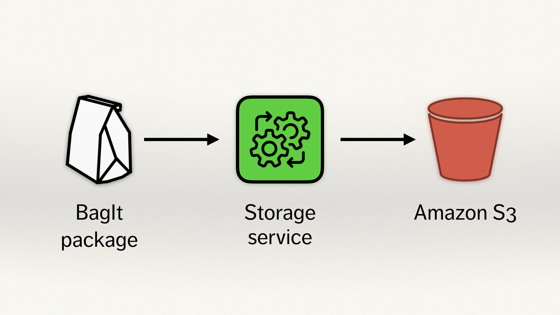 A three step process. A BagIt package (a white paper bag), then the storage service (a green rect with some black gears), and then Amazon S3 (a red bucket). There are arrows from the BagIt package to the storage service, and from the storage service to S3.