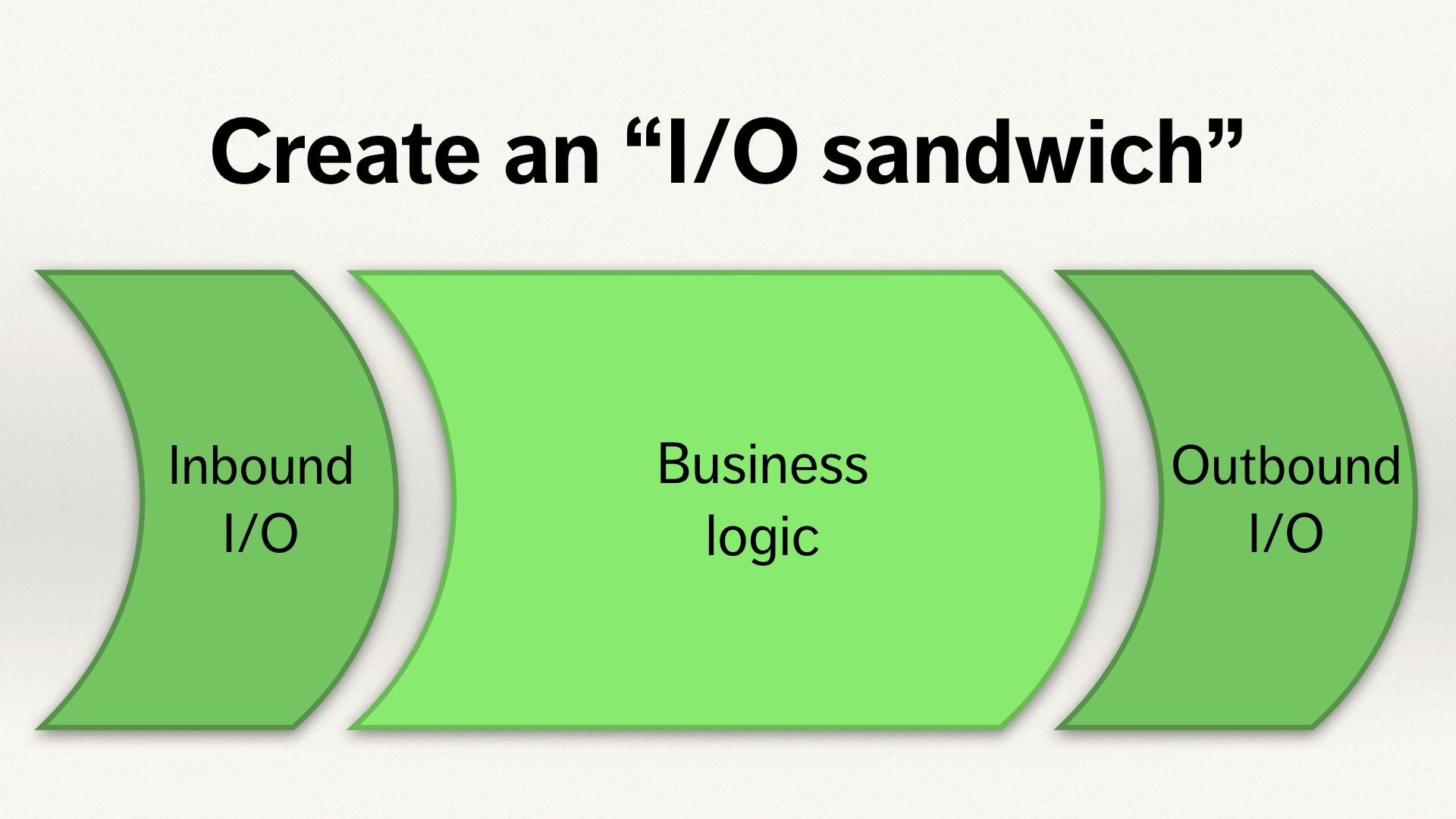"Slide titled ""Build an I/O sandwich"". Below the text is a three segment diagram. From left-to-right, the segments are ""Inbound I/O"", ""business logic"" and ""outbound I/O""."