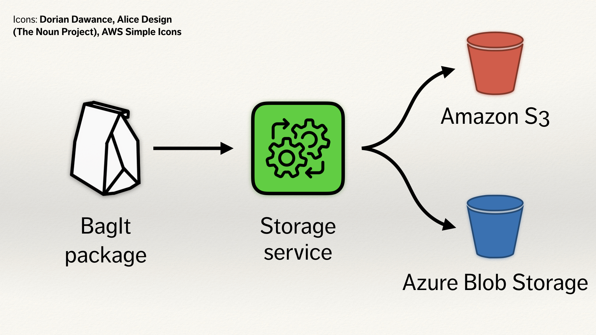 "The illustration of the storage service, with a blue bucket as a second output. The bucket is labelled ""Azure Blob Storage""."